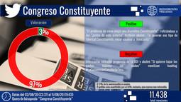 Convención Constituyente vs Congreso Constituyente: se mide en redes sociales