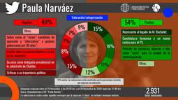Presidenciales 2021: aparición de Paula Narváez genera debate en R.R.S.S