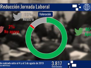 Reducción de la jornada laboral a 40 horas semanales: el 74% de los chilenos apoya el proyecto de le