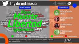 Baja conversación generó el proyecto de Ley de eutanasia en redes sociales
