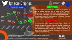 AFP: Debate sobre segundo retiro del 10% activa el territorio político digital