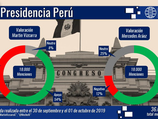 """Crisis política en Perú: Congreso disuelto y """"dos Presidentes"""" para un cargo mientras internautas re"""