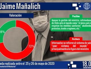 Ministro Jaime Mañalich aumentó positivamente en redes sociales