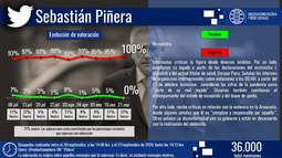 Presidente Piñera: valoración en el territorio político digital