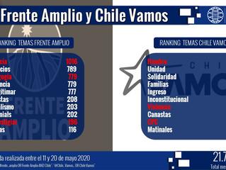 Ranking de temas: Frente Amplio y Chile Vamos