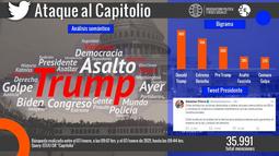 Asalto al Capitolio: internautas reaccionan en redes sociales