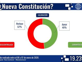 Constitución frente al espejo: Cadem y Twitter