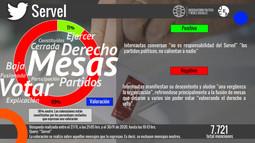 Servel: duras criticas hacia el servicio electoral tras las Primarias 2020