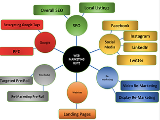 Web Marketing Bliz.png