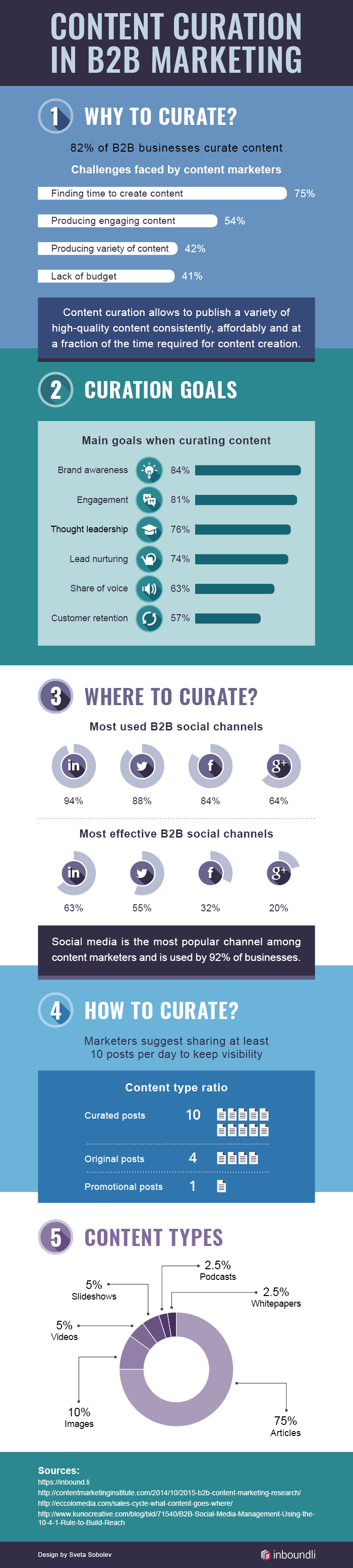 An infographic about the content curation in B2B marketing