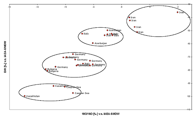 isotope ratios of oxygen and hydrogen in the tissue water of caviar samples