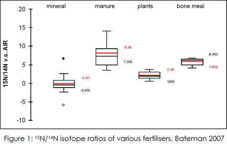 Nitrogen isotope ratios fertilisers