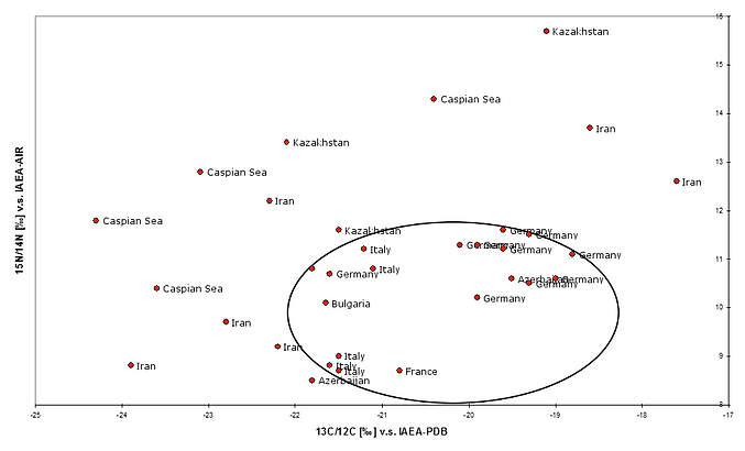 isotope ratios of carbon and nitrogen in the crude protein of caviar samples