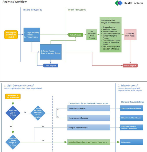 Work Process Documentation