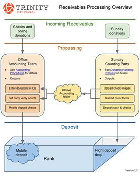 Donation Handling Process Documentation