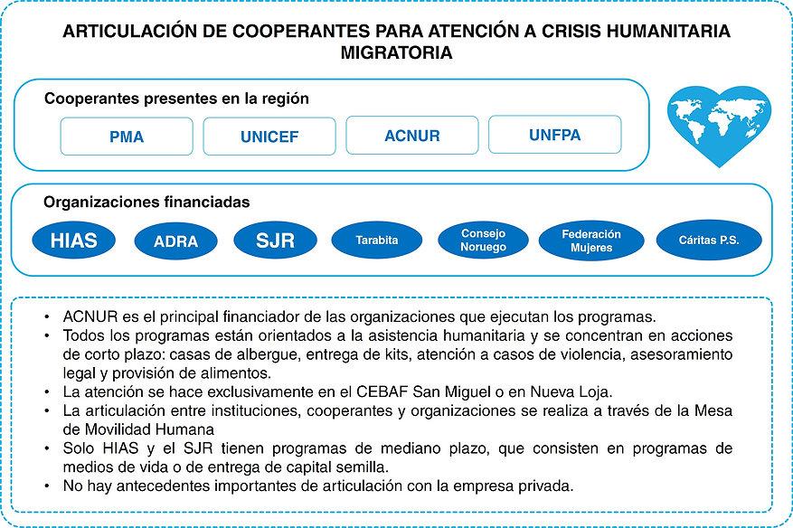 6ARTICULACIÓN_DE_COOPERANTES_PARA_ATENCI