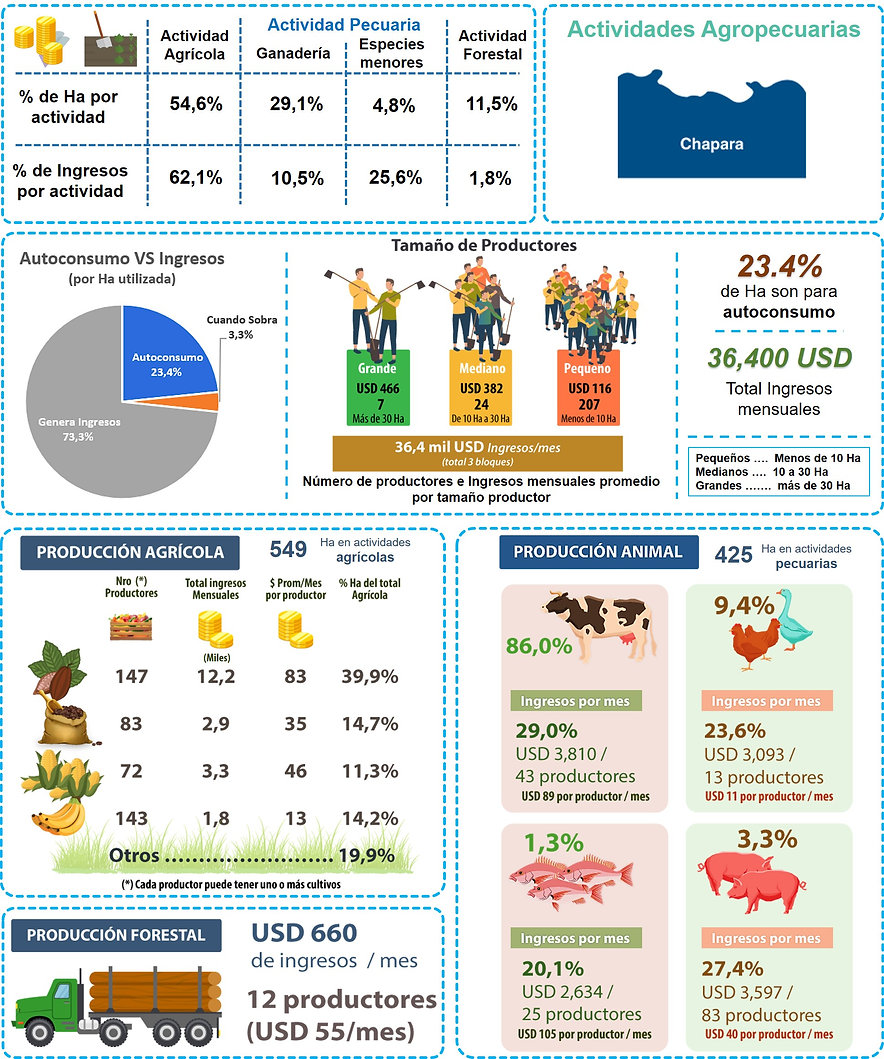 ACTI AGROPECUARIAS CHARAPA.jpg