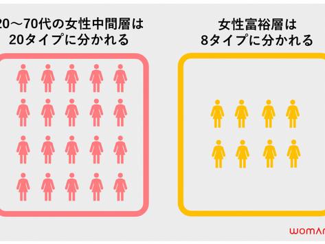 【女性消費者分類】20~70代の中間層女性・富裕層女性