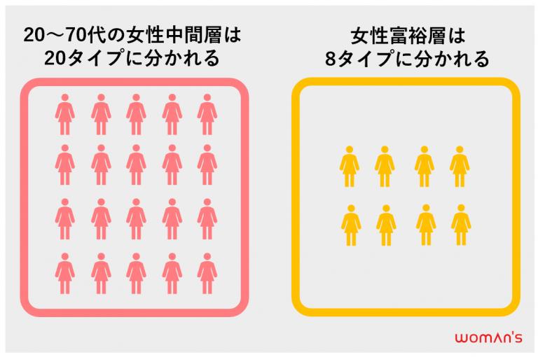 女性消費者分類