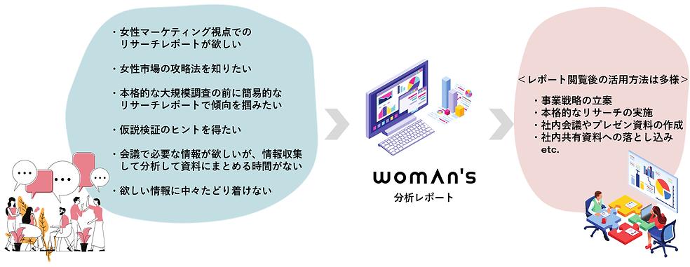 女性マーケティングレポート