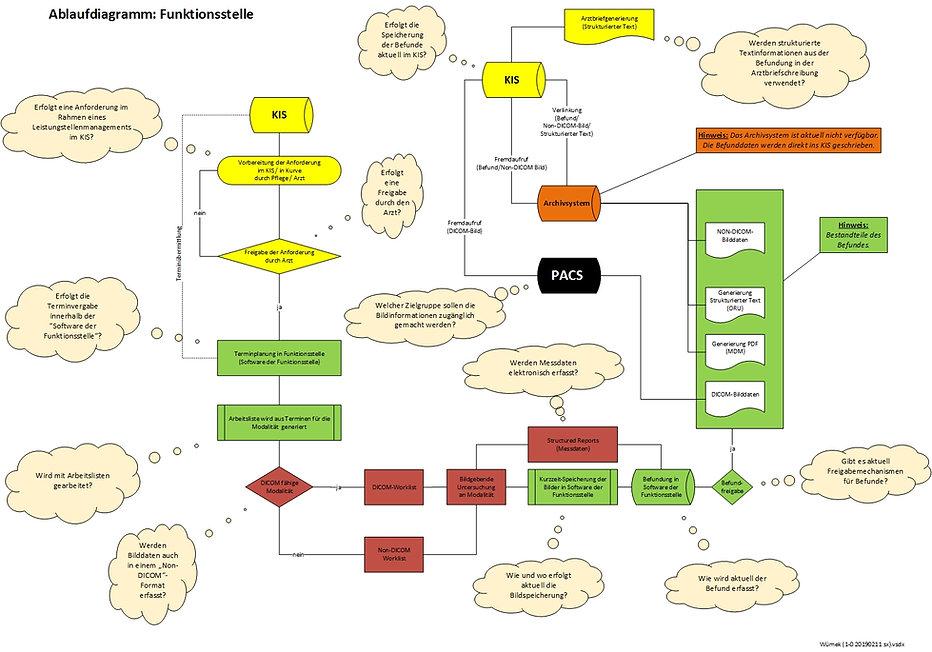 Ablaufschema einer Bildakquise inklusive einer Befundung in den geordneten Prozessen einer Funktionsstelle