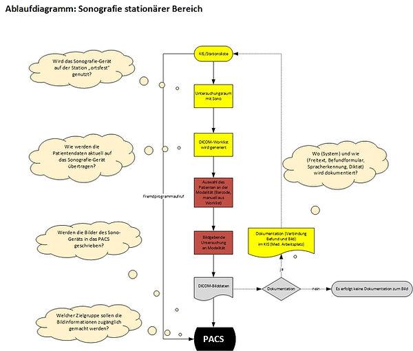 Ablauf einer ad hoc Sonografie im stationären Bereich und Dokumenation im KIS.