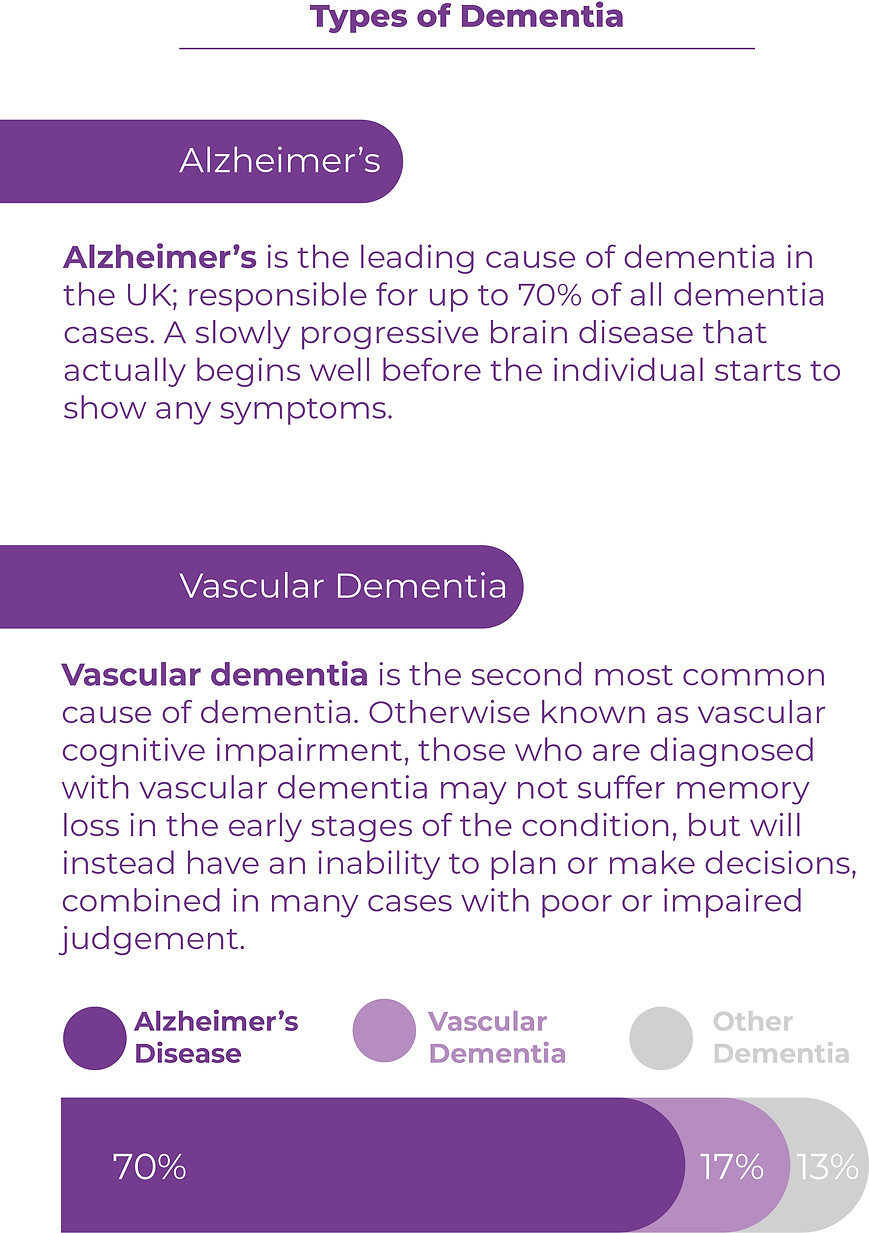 Types of Dementia.png