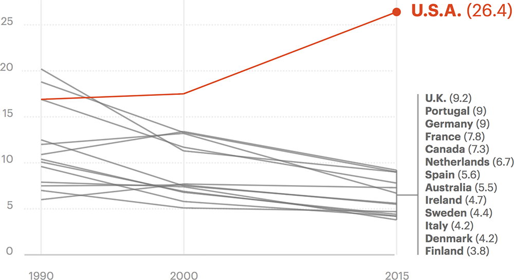 Maternal Mortality Rates in the US