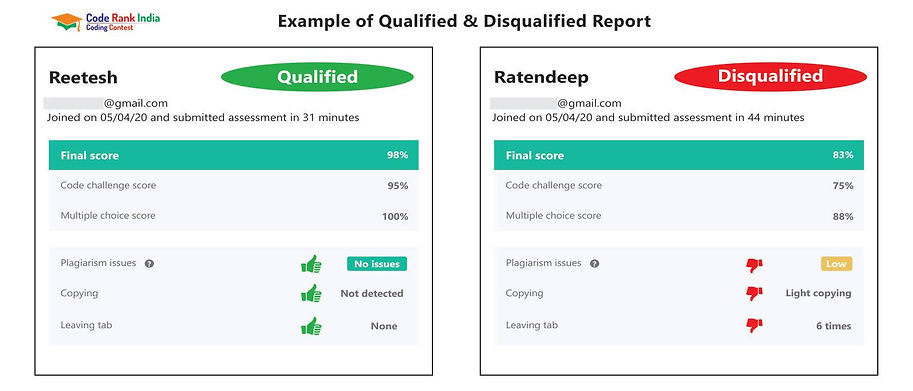 coderankindia-qualified-disqualified-rep