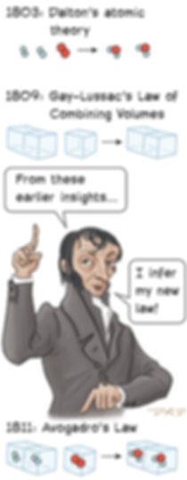 Avogadros Law margin_400px.png