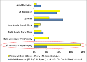 20% of the patients suffer from LVH