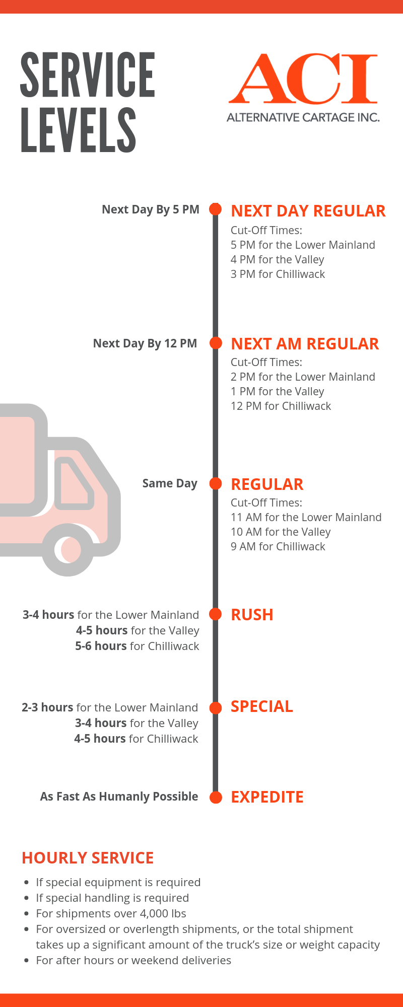 vancouver same day delivery