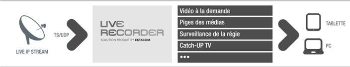 Conception développement de solutions vidéos numériques * - * Solutions de numérisation de cassettes vidéo en masse * - * Acquisition et diffusion d'images en direct