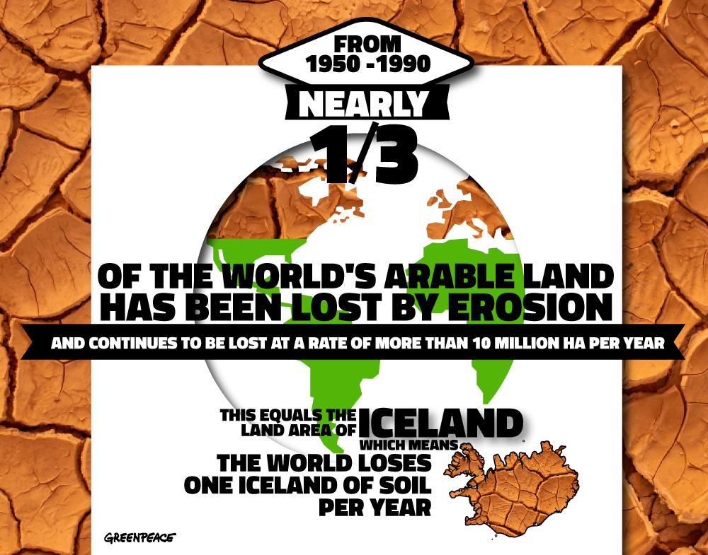 Infographics - Food Fail