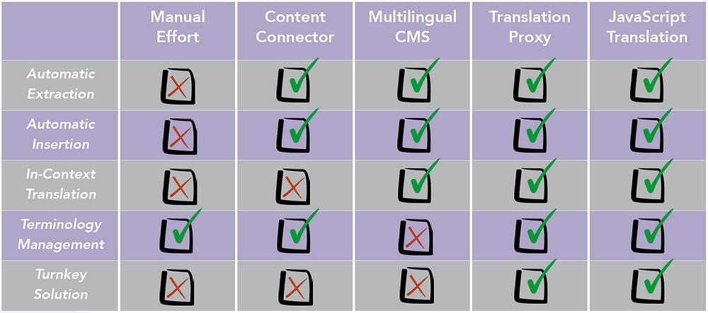 Website Translation Methods Comparison