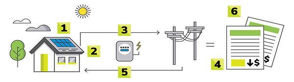 Solar Energy Netmetering structure in Idonesia bali jakarta
