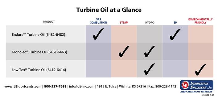 Turbine-Oil-at-a-Glance-Chart-Big.png