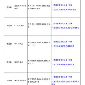 國內主要列管化學品一覽表