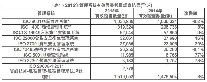 表1、2015年管理系統有效證書數量調查結果(全球)