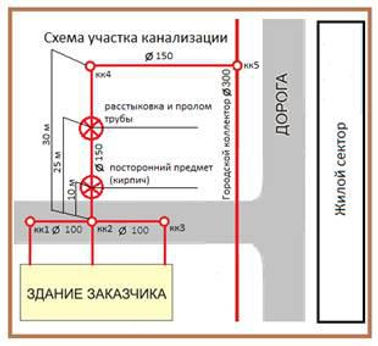 Телеинспекция трубопроводов_0102