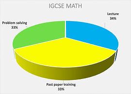 IGCSE Maths .jpg