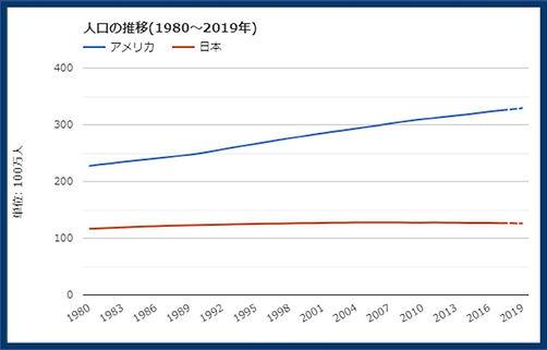 日本・アメリカ人口推移.jpg