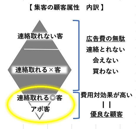 集客属性内訳図優良客.jpg