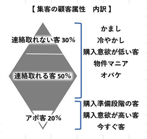 集客属性内訳図.jpg