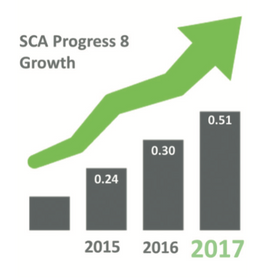 Graph indicating SCA progress 8 growth