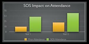 eaf55d0968e3 Tute s impact on attendance graph SOS. Student enjoying a tute online lesson