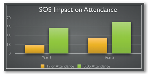 Tute's impact on attendance graph SOS