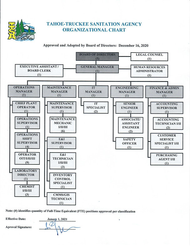 Organizational Chart - Effective January