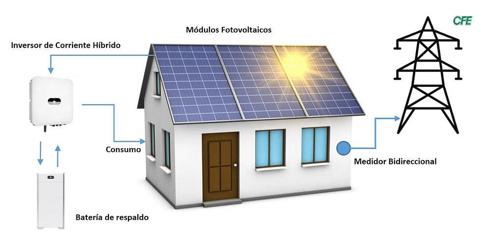 Sistemas-Fotovoltaicos-Hibiridos-Funcionamiento.JPG