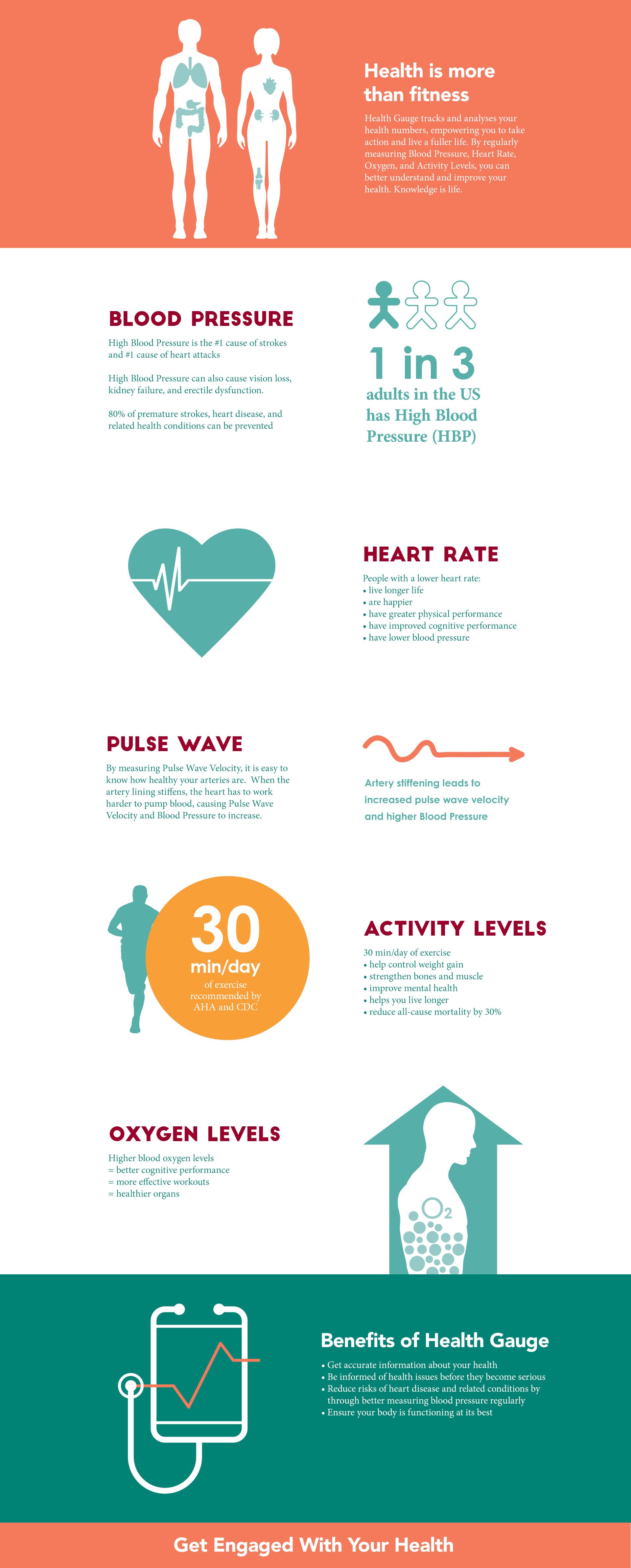 Health Gauge website